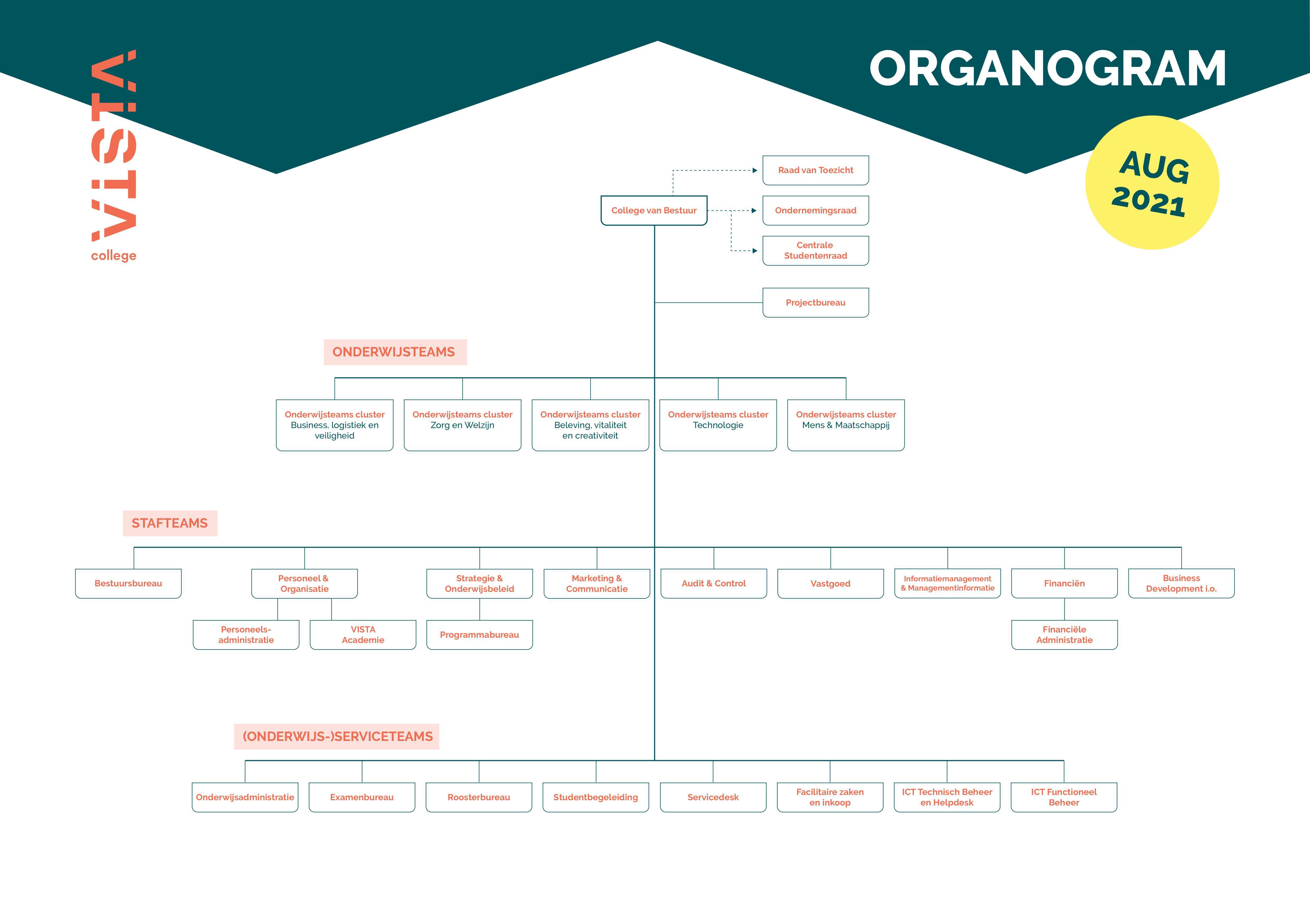 Organogram VISTA college aug 2021